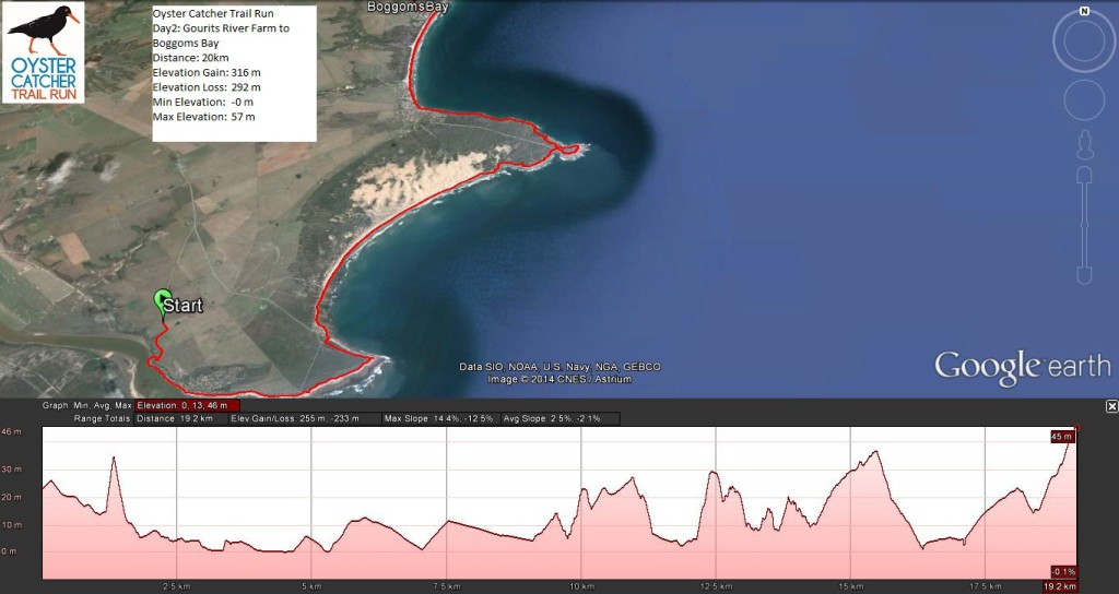 Oyster Catcher Trail Run Profile Day 2